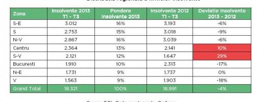 Regiunea de  N-V, cea mai afectată de insolvenţe în 2013