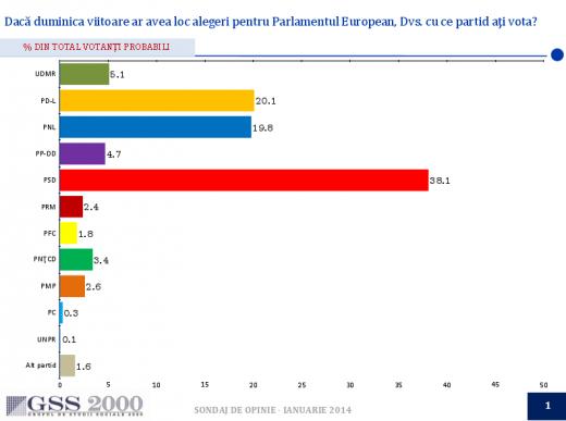Primul sondaj din 2014: PSD sub 40%, PNL sub 20%