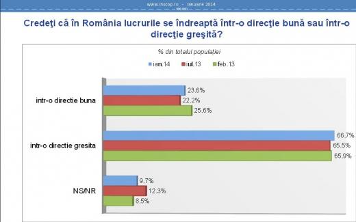 66,7% dintre rommâni cred că mergem într-o direcţie greşită. Sursa foto inscop.ro