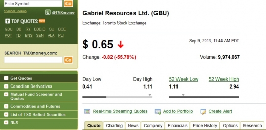 Acțiunile Gabriel Resources s-au prăbușit la Bursa din Toronto