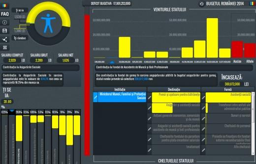 Platforma Open Budget permite utilizatorilor să se