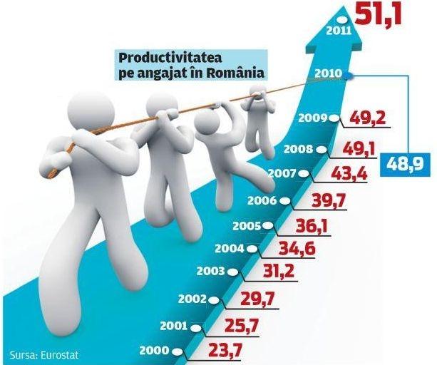 Productivitate pe angajat in Romania
