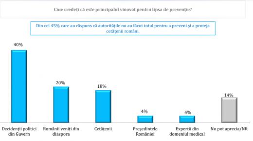 Ce părere au românii despre situația din țară în contextul epidemiei de CORONAVIRUS