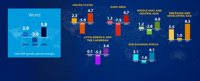 FMI: Ne confruntăm cu cea mai mare criză de la Marea Recesiune încoace (1930)