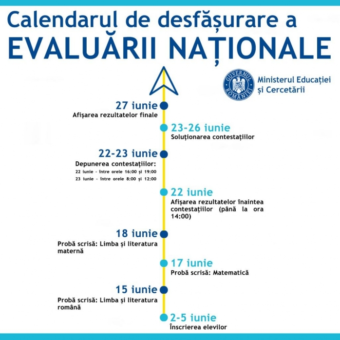 Condiții de desfășurare deosebite la Evaluarea Națională