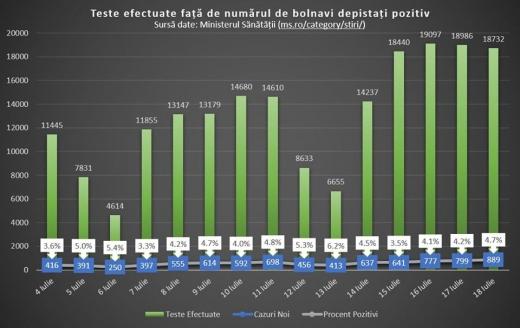 Prezentare grafică a numărului de teste și cazuri pozitive de coronavirus în ultimele zile