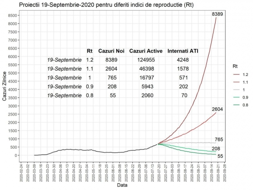 România ar putea atinge un maxim de 8389 de cazuri noi de COVID-19 în 24 de ore în septembrie