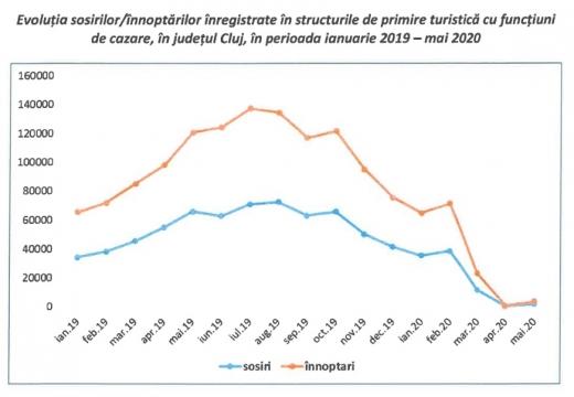 """Coronavirusul a """"DEMOLAT"""" turismul clujean! Scădere cu peste 95% în această primăvară"""