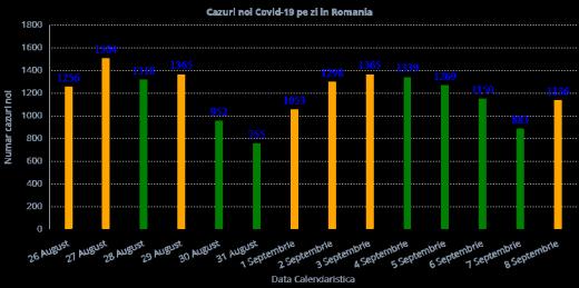Numărul cazurilor de Covid-19 a trecut din nou de 1.000 în ultimele 24 de ore