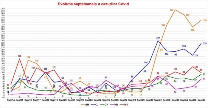 Evoluția cazurilor de Covid-19 în județul Cluj! Numărul cazurilor noi este în creștere