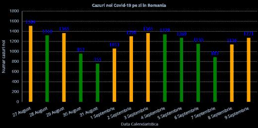 1.271 cazuri de Covid-19. Peste 4000 de români au murit din cauza virusului