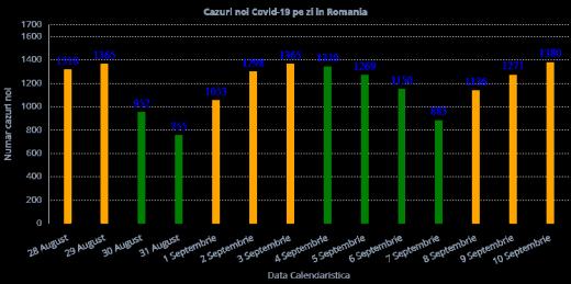1.380 cazuri de Covid-19 în ultimele 24 de ore! Numărul îmbolnăvirilor se menține ridicat cu 5 zile înainte de începerea școlii