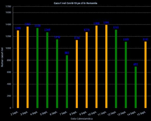 Prezentare grafică oferită de Graphs.ro