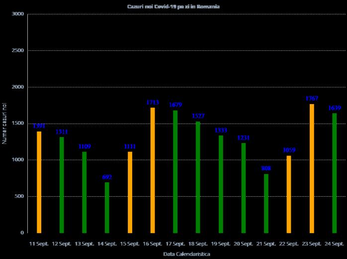 1.639 de cazuri noi de COVID-19 pe țară în ultimele 24 de ore!