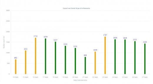 Numărul de infectări cu coronavirus, în continuare ridicat. Peste 1.400 de cazuri noi, în 24 de ore
