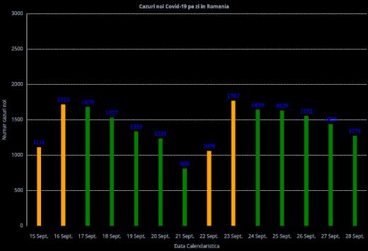 Numărul infectărilor cu COVID-19 scade! 1.271 de cazuri noi pe țară în ultimele 24 de ore