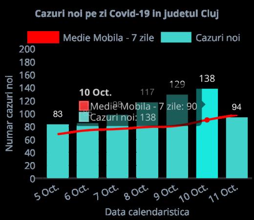 94 de cazuri de COVID-19 în Cluj. Situație dramatică în spitalele destinate bolnavilor de coronavirus