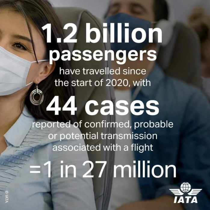 Doar 44 de cazuri de infectări cu COVID la bordul avioanelor din UN MILIARD de călători
