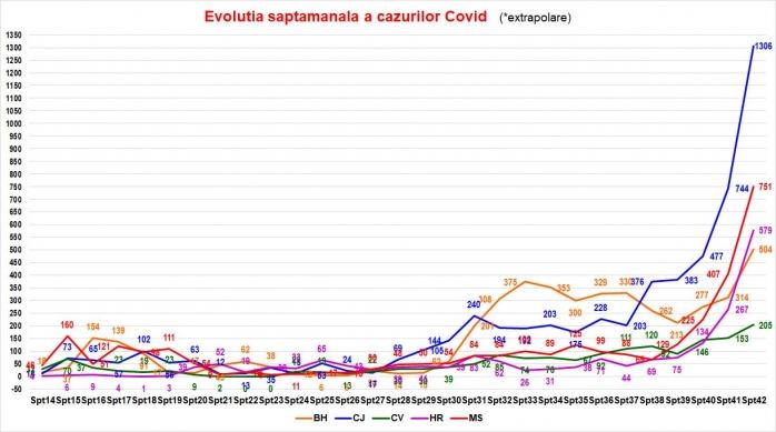 Evoluția din ultima săptămână a cazurilor noi. Graficul COVID19 crește la Cluj