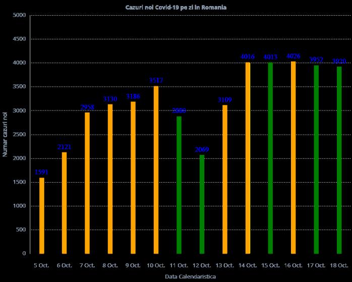 3920-de-cazuri-de-covid19-au-fost-anregistrate-in-ultimele-24-de-ore-la-nivel-national