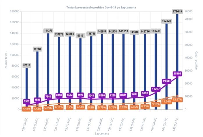 Un sfert din totalul cazurilor de Covid-19 au fost raportate în ultimele 14 zile