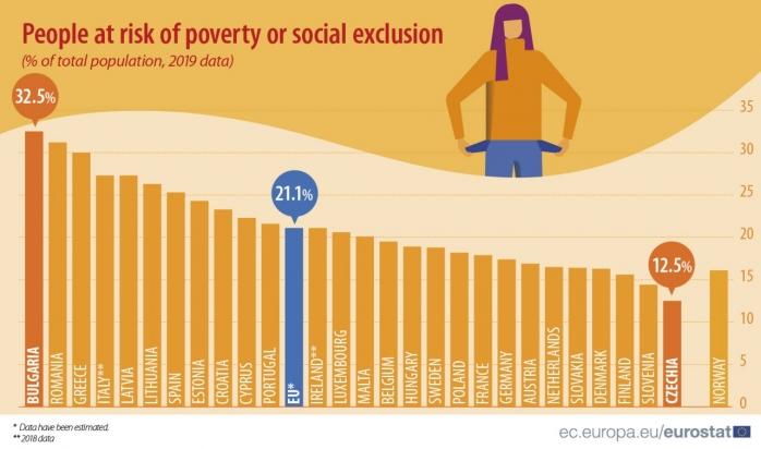 romania-pe-locul-ii-in-ue-privind-riscul-sapraciei-si-a-excluziunii-sociale-peste-o-treime-de-romani-se-afla-in-aceasta-situatie