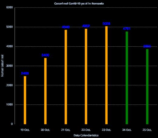 Peste 3.800 de cazuri de COVID19 înregistrate la nivel național! 73 de decese în ultimele 24 de ore