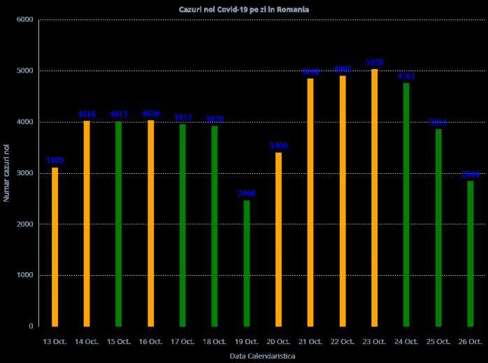 2.844 cazuri noi de COVID19 la nivel național! 79 de decese în ultimele 24 de ore