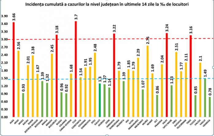 Rata de infectare în județul Cluj a ajuns la 3.71, fiind cea mai mare din toată țara