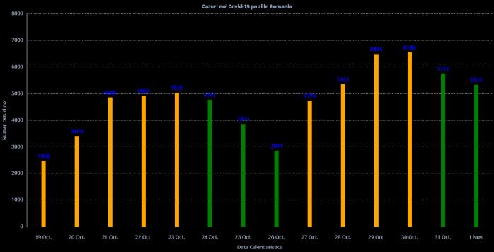 5.324 cazuri noi de persoane infectate infectate cu COVID19! Situație mai bună la ATI