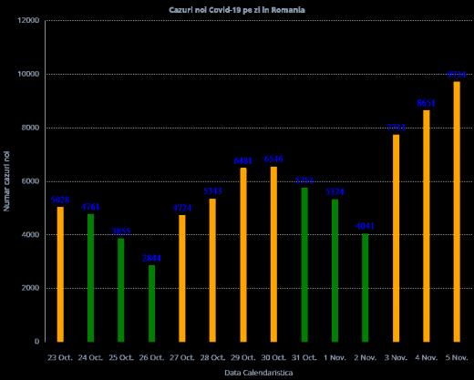 9.714 cazuri de COVID-19 în ultimele 24. Record negativ pentru a 3-a zi consecutivă