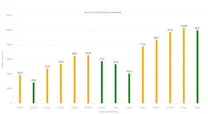9.937 cazuri noi de COVID19 ȘI 130 de decese, în ultimele 24 de ore. Record de pacienți la ATI