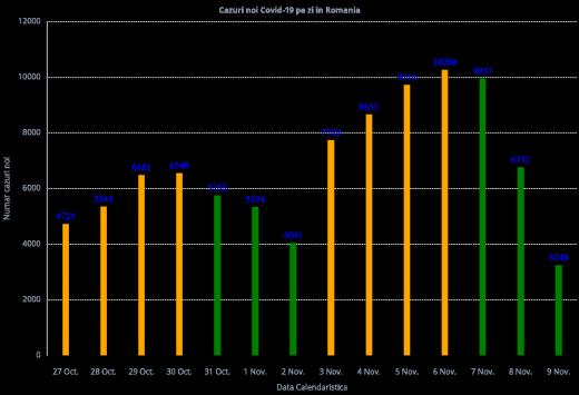 Doar 3.240 cazuri noi de COVID19 în ultimele 24 de ore, dar câte teste s-au făcut?