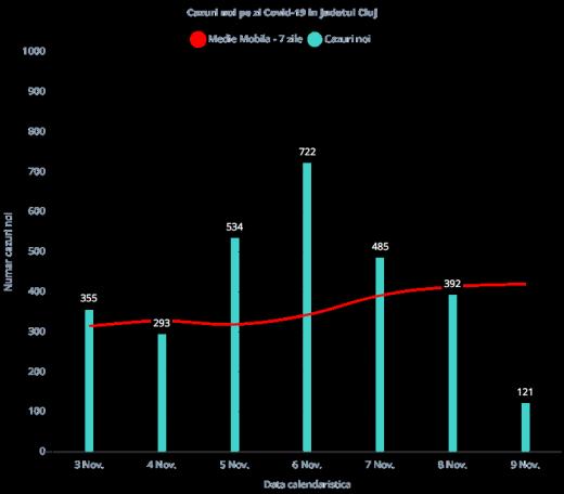 121 de cazuri noi de CORONAVIRUS la Cluj. 241.707 de teste au fost efectuate până acum