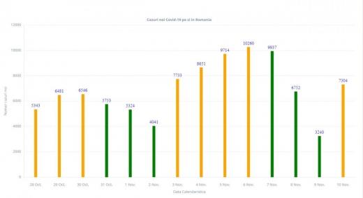 7.304 cazuri noi de COVID19, din 31.005 de teste. Record de decese și pacienți la ATI