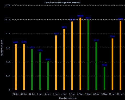 9.799 cazuri noi de COVID19 raportate în ultimele 24 de ore. Peste 200 de decese