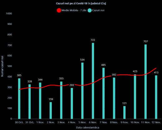 413 cazuri de COVID-19 în ultimele 24 de ore în judeţul Cluj. Rata de infectare a ajuns la 6,99