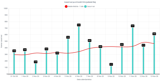 586 cazuri noi de COVID19 raportate azi la Cluj! Rata de infectare A DEPĂȘIT 7 cazuri la mia de locuitori