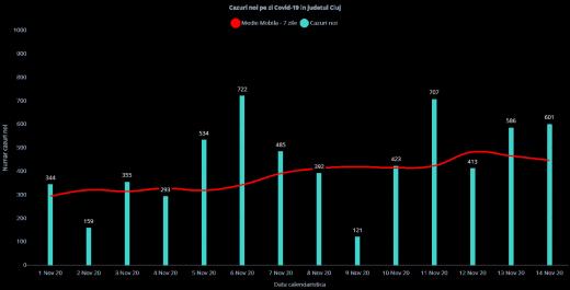 601 infectări cu COVID19 raportate azi la Cluj! Incidența de 7,66 cazuri la mie