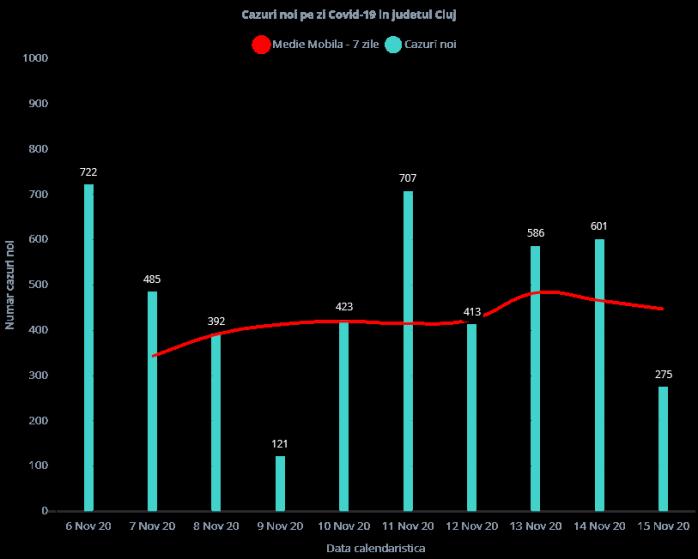 aproape-300-de-cazuri-covid19-s-au-inregistrat-la-cluj-in-ultimele-24-de-ore