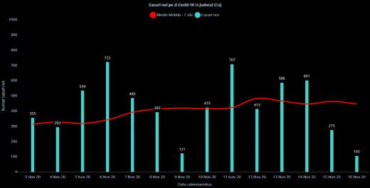 105 cazuri noi de COVID19 și un deces raportate azi la Cluj! La cât a ajuns rata de infectare?