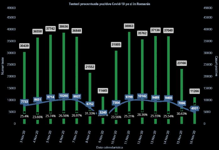 4.931 de cazuri de COVID-19 în ultimle 24 de ore. Rata de pozitivare aproape de 50%