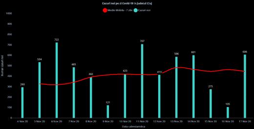 Cluj, județul cu cele mai multe cazuri de COVID19 azi! Peste 600 infectări. Cât a crescut incidența?