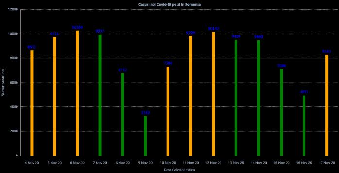 Peste 8.000 de cazuri de CORONAVIRUS în ultimele 24 de ore la nivel național. Numărul deceselor se apropie de 10.000