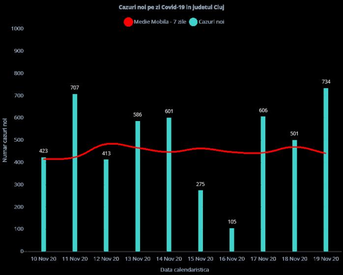 Peste 700 de cazuri COVID19 și 5 decese în ultimele 24 de ore la Cluj