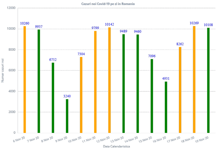 10.108 cazuri  de COVID19 în ultimele 24 de ore în România