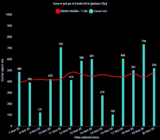 520 de cazuri de infectare cu COVID19 la Cluj în ultimele 24 de ore