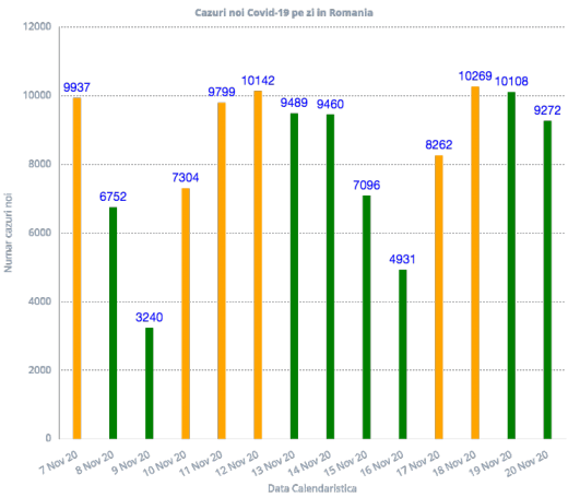 9.272 de cazuri de infectare cu noul CORONAVIRUS în România!  Peste 36.000 de teste au fost efectuate în ultimele 24 de ore