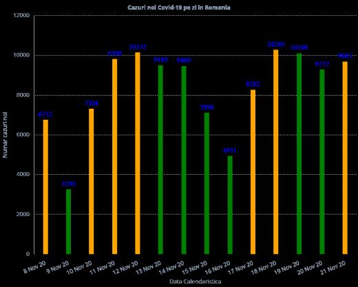 5.837 de cazuri de COVID19 în ultimele 24 de ore. Peste 10.000 de decese provocate de coronavirus de la începutul pandemiei
