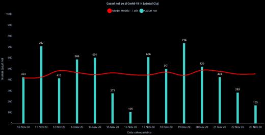 165 de cazuri noi de COVID19 și TREI DECESE în ultimele 24 de ore. Cât e incidența?